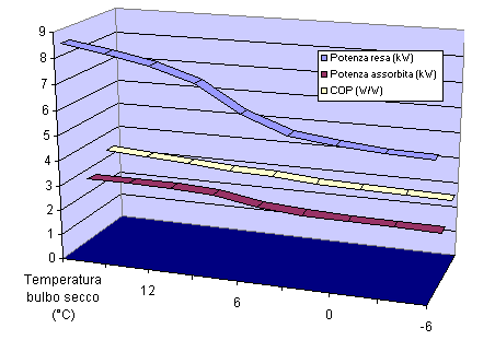 Grafico efficienza vs. temperatura esterna